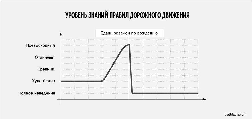 Жизненные графики