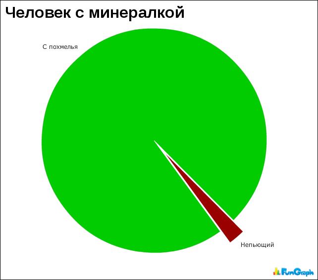Смешные картинки график