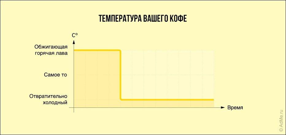 Правдивые диаграммы о жизни