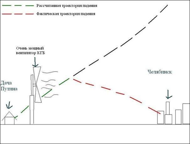 Шутки и приколы про челябинский метеорит