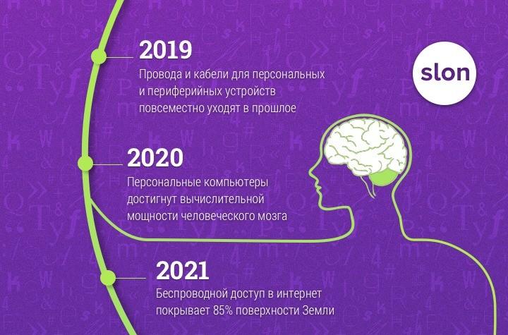 прогноз будущего
