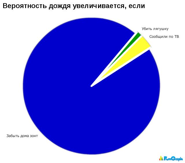 Смешные диаграммы картинки