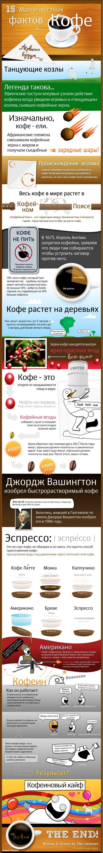Интересное про кофе