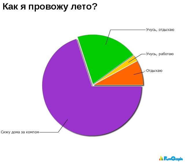 Прикольные графики