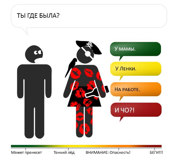 Оценка опасности в разговоре с женщиной