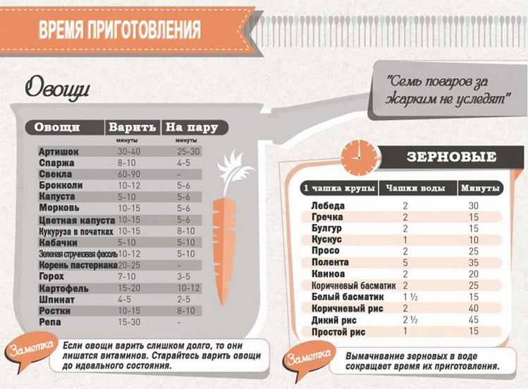 Кухонная шпаргалка