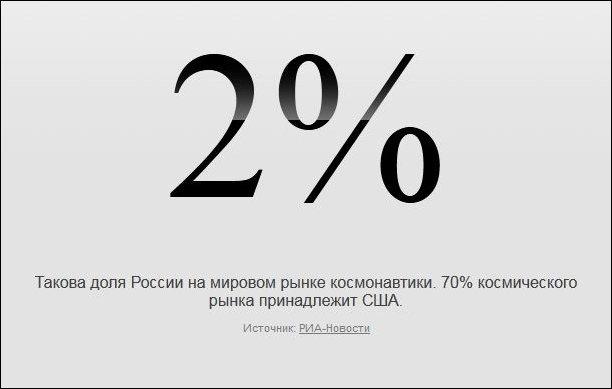 Факты в цифрах