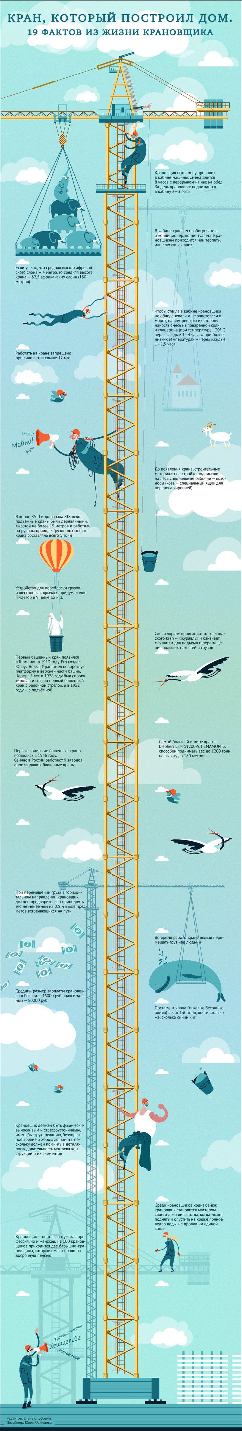 Факты про башенный кран