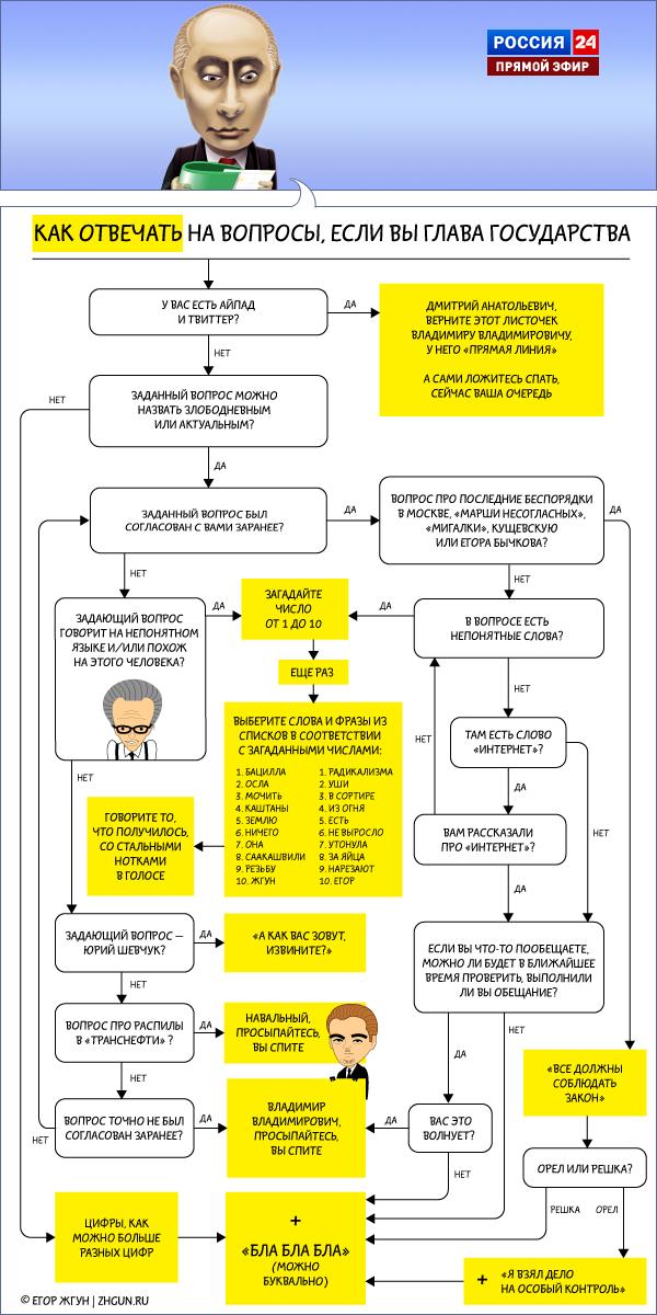 как отвечать на вопросы, если вы глава государства